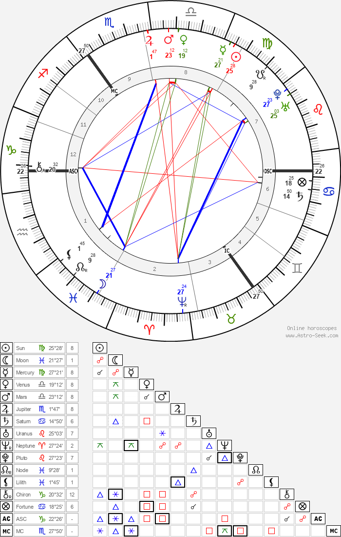 Samuel Johnson - Astrology Natal Birth Chart