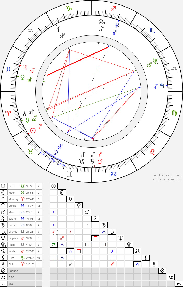 Samuel Martin - Astrology Natal Birth Chart