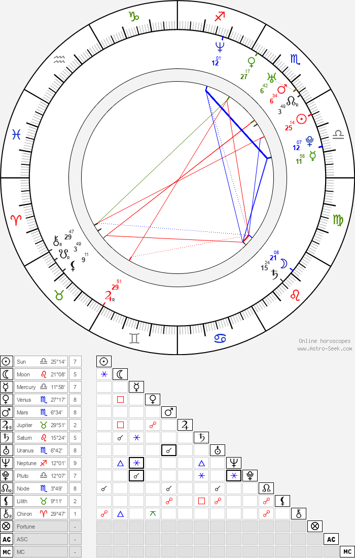 Sandra Leonhard - Astrology Natal Birth Chart