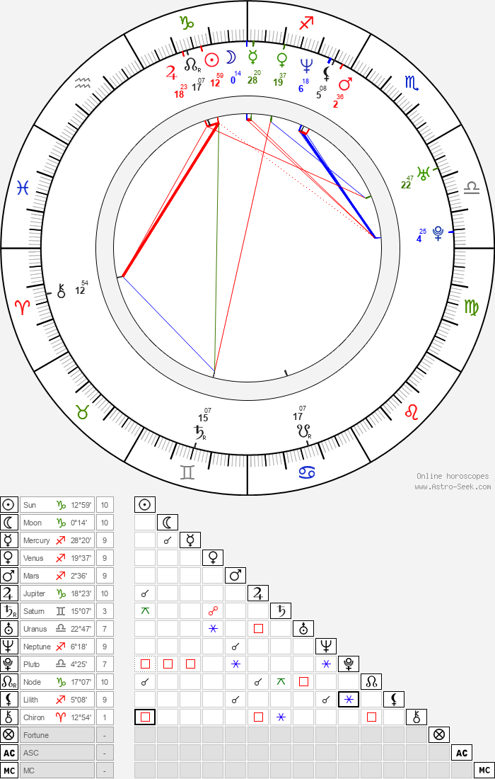Sandro Finoglio - Astrology Natal Birth Chart