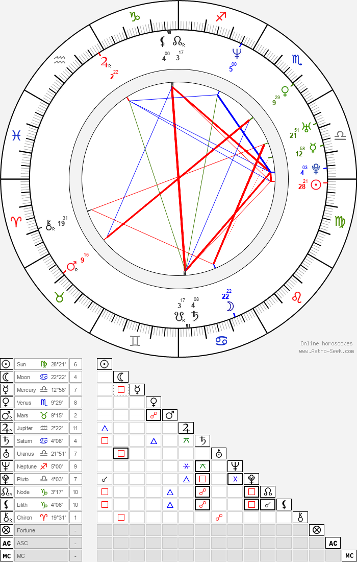 Sang-hyun Yoon - Astrology Natal Birth Chart