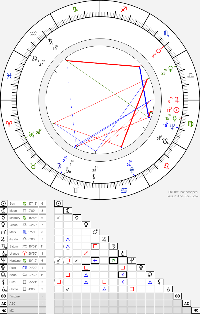 Sanna Mattinen-Snellman - Astrology Natal Birth Chart
