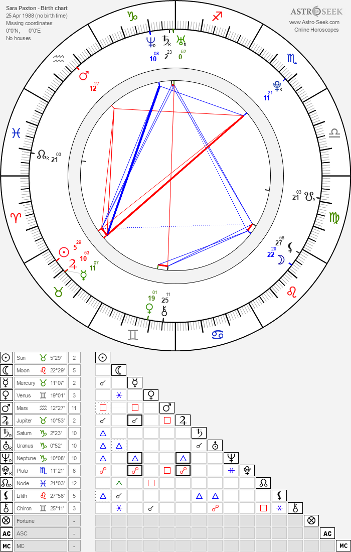 Sara Paxton - Astrology Natal Birth Chart