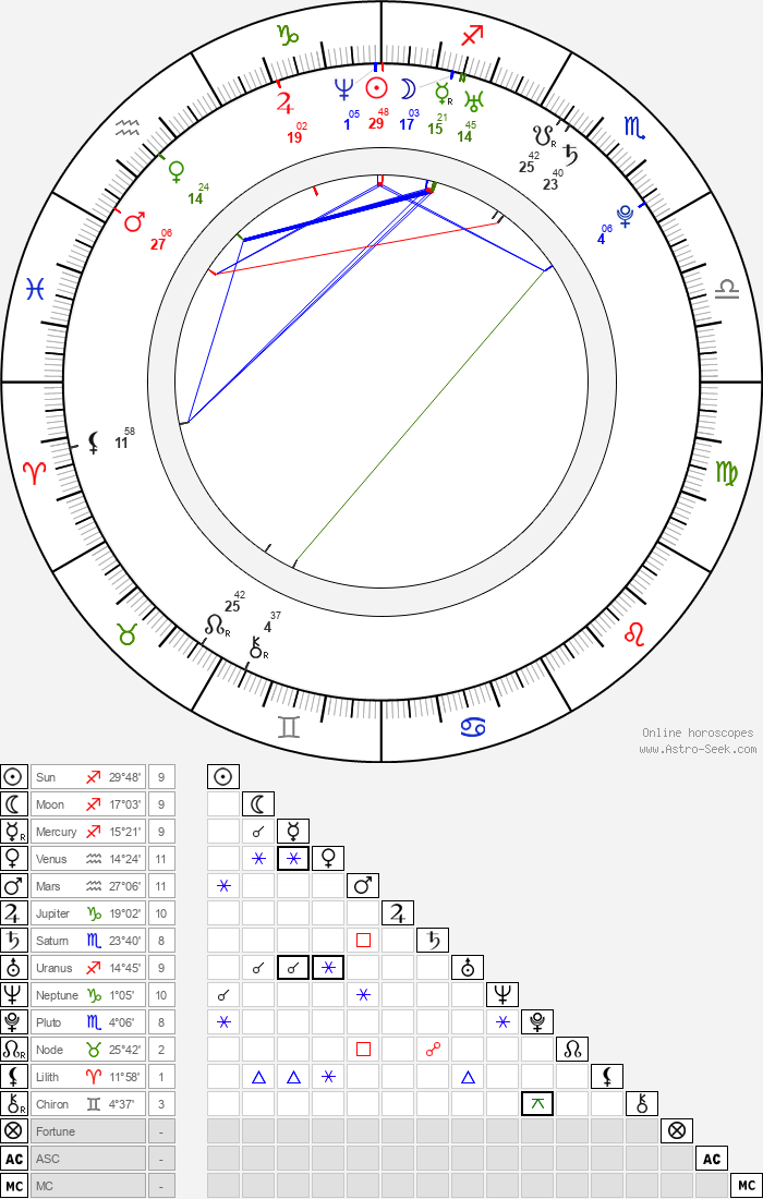Sarah Mutch - Astrology Natal Birth Chart
