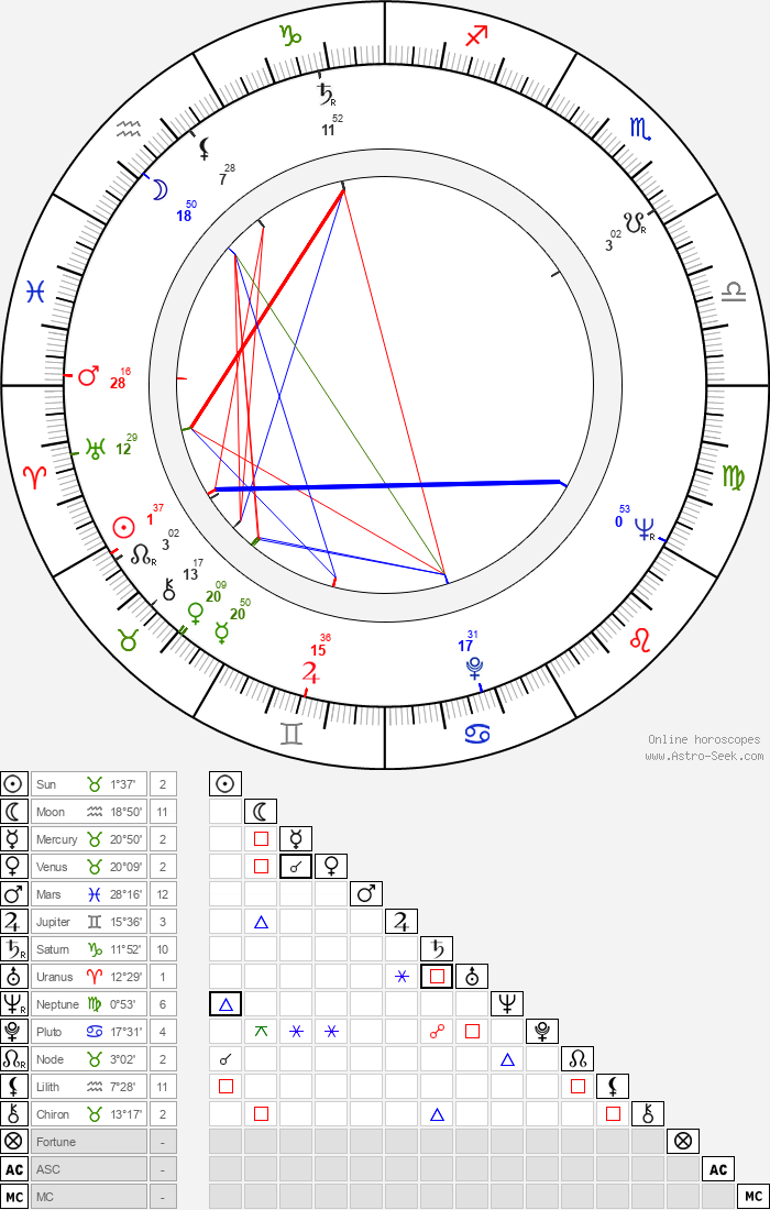 Sarik Tara - Astrology Natal Birth Chart