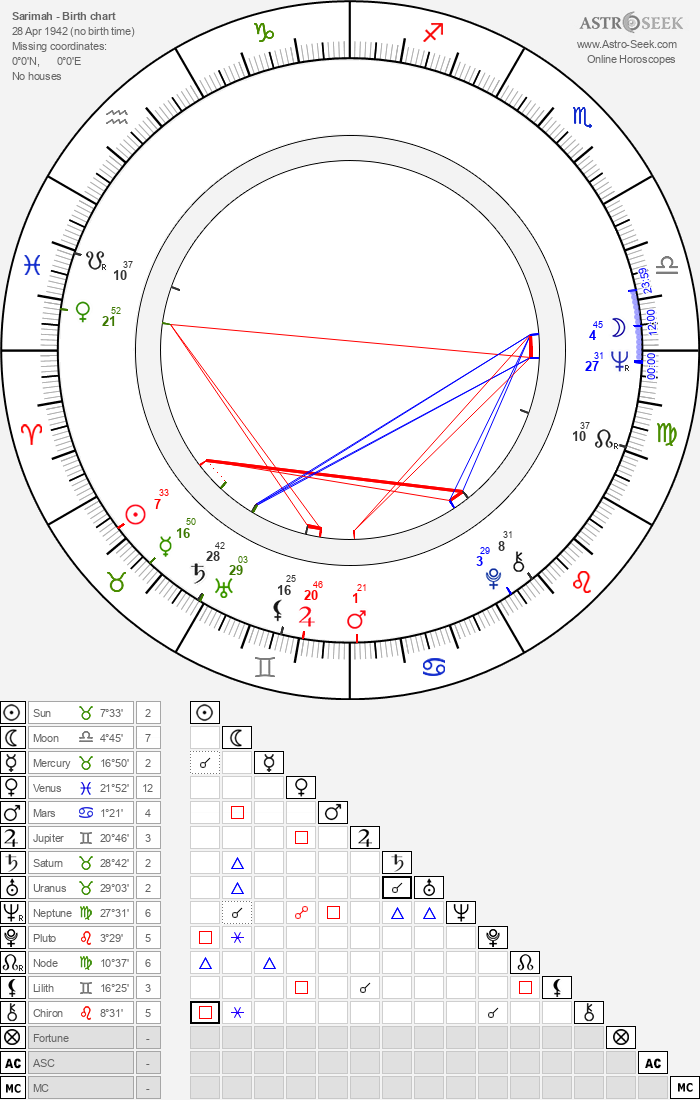 Sarimah - Astrology Natal Birth Chart