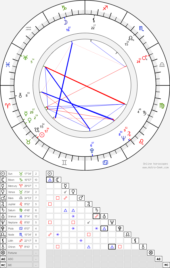 Saul Bass - Astrology Natal Birth Chart