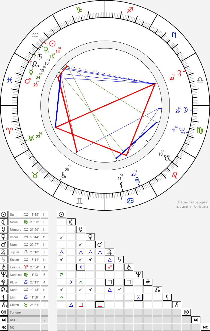 Sauro Scavolini - Astrology Natal Birth Chart