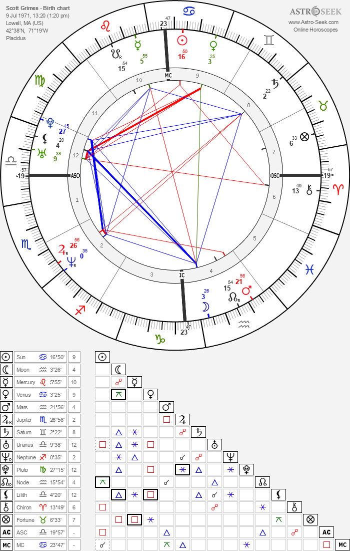 Scott Grimes - Astrology Natal Birth Chart