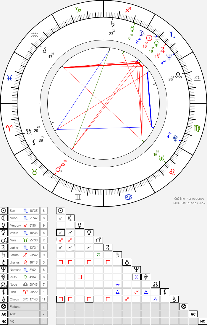 Scott Plank - Astrology Natal Birth Chart