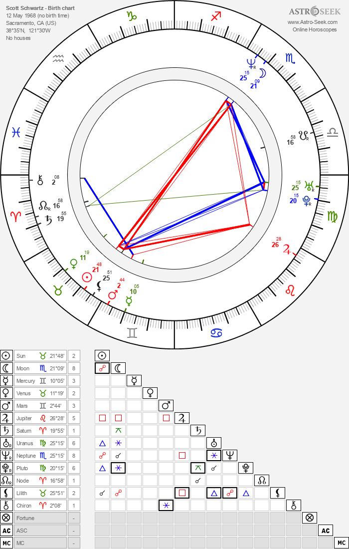 Scott Schwartz Birth Chart Horoscope, Date of Birth, Astro