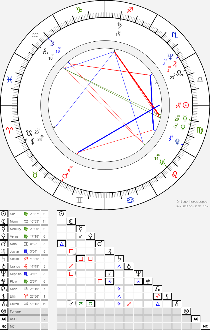 Scott Shaw - Astrology Natal Birth Chart