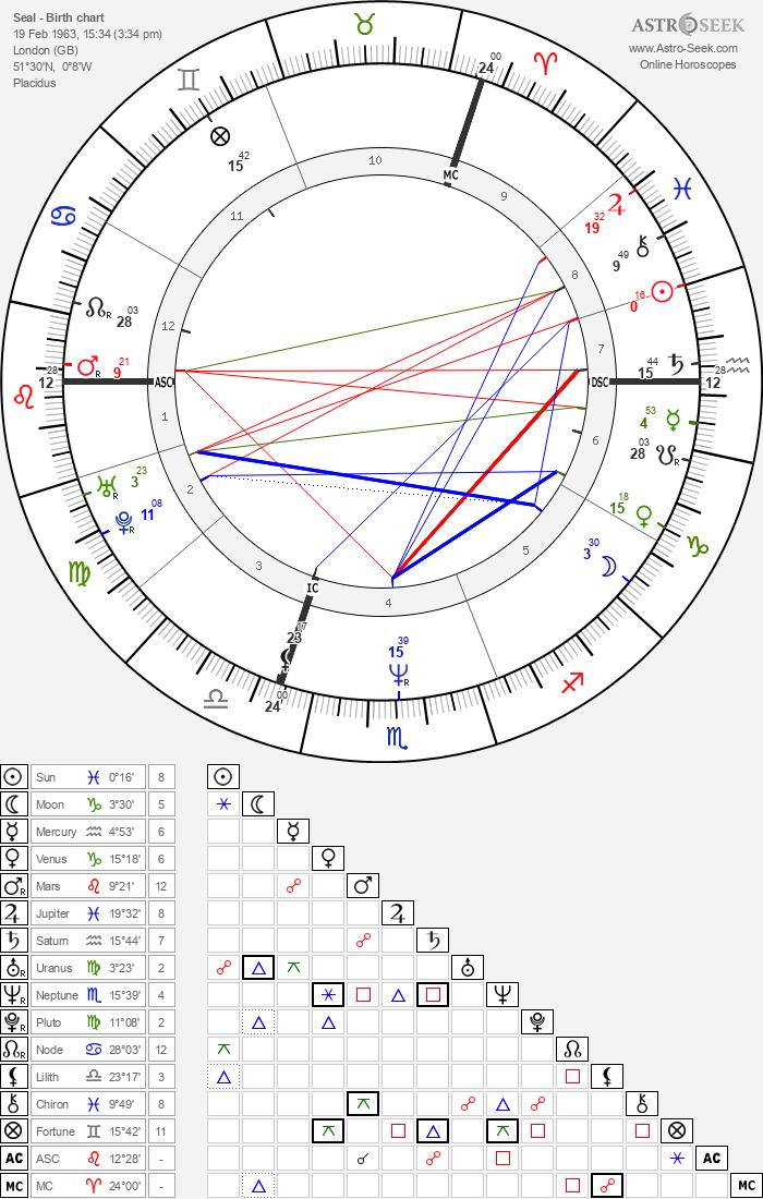 Seal - Astrology Natal Birth Chart