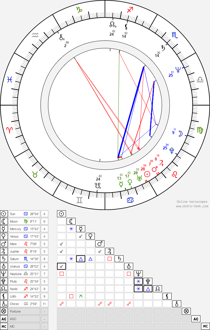 Sean MacLeod Phillips - Astrology Natal Birth Chart