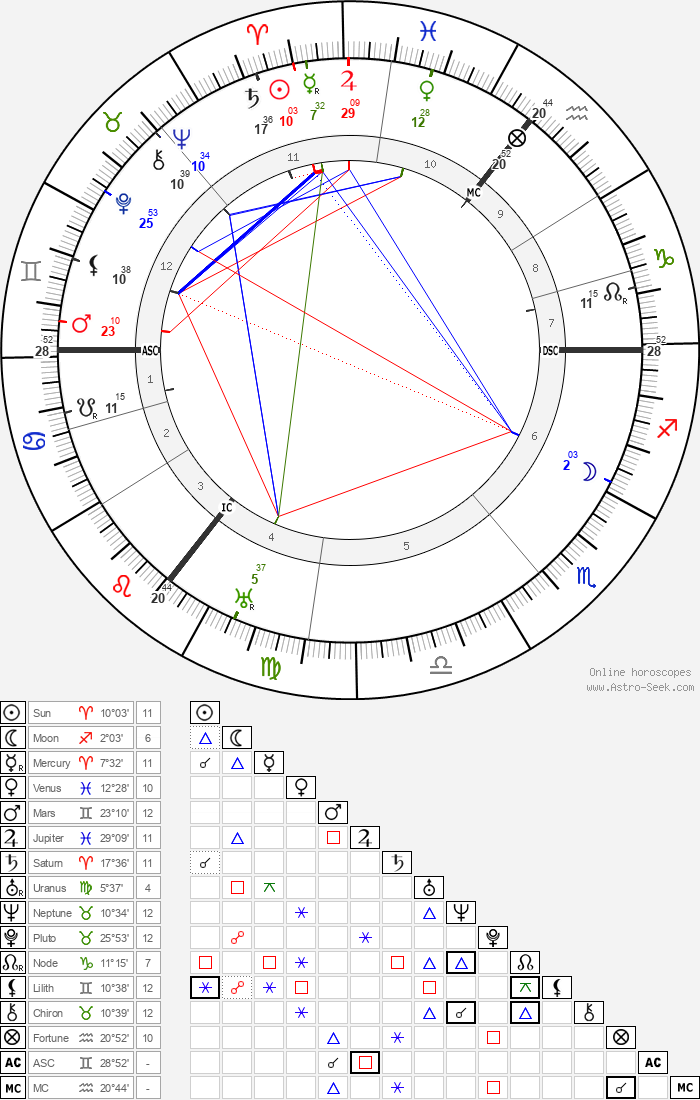 Sean O'Casey - Astrology Natal Birth Chart