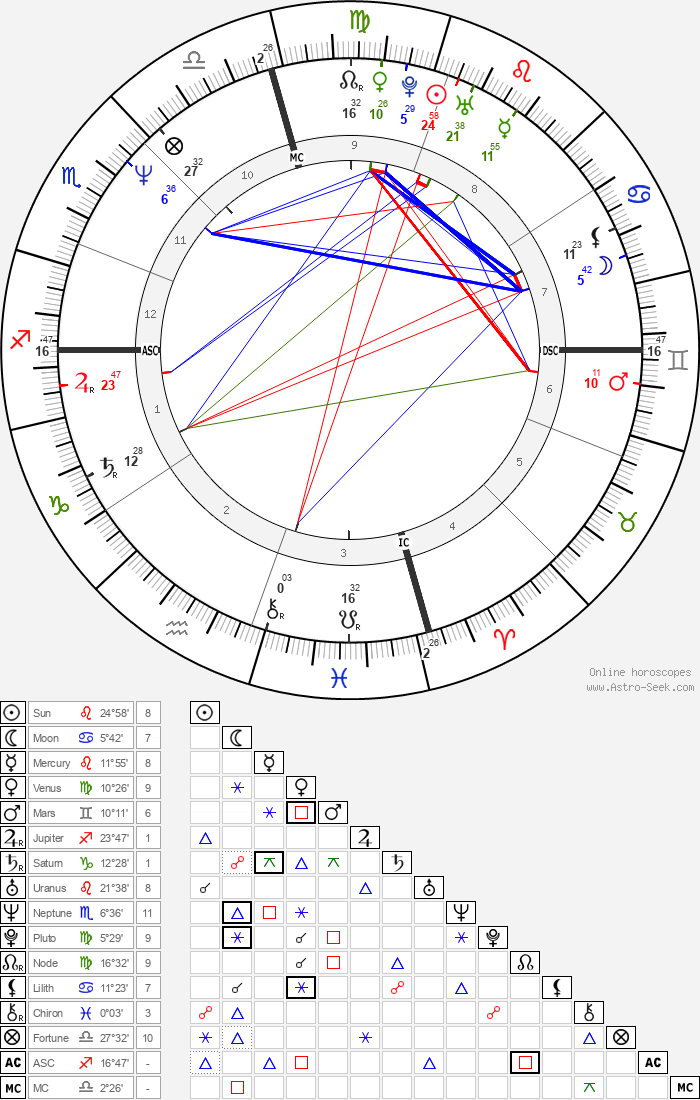 Sean Penn - Astrology Natal Birth Chart