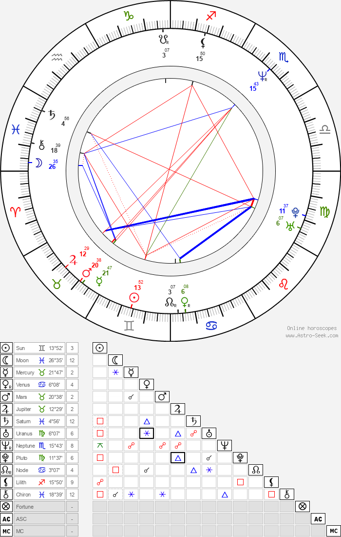 Sean Pertwee - Astrology Natal Birth Chart