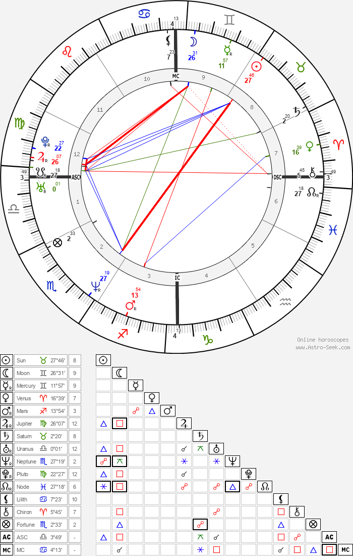 Sean Richard Sellers - Astrology Natal Birth Chart