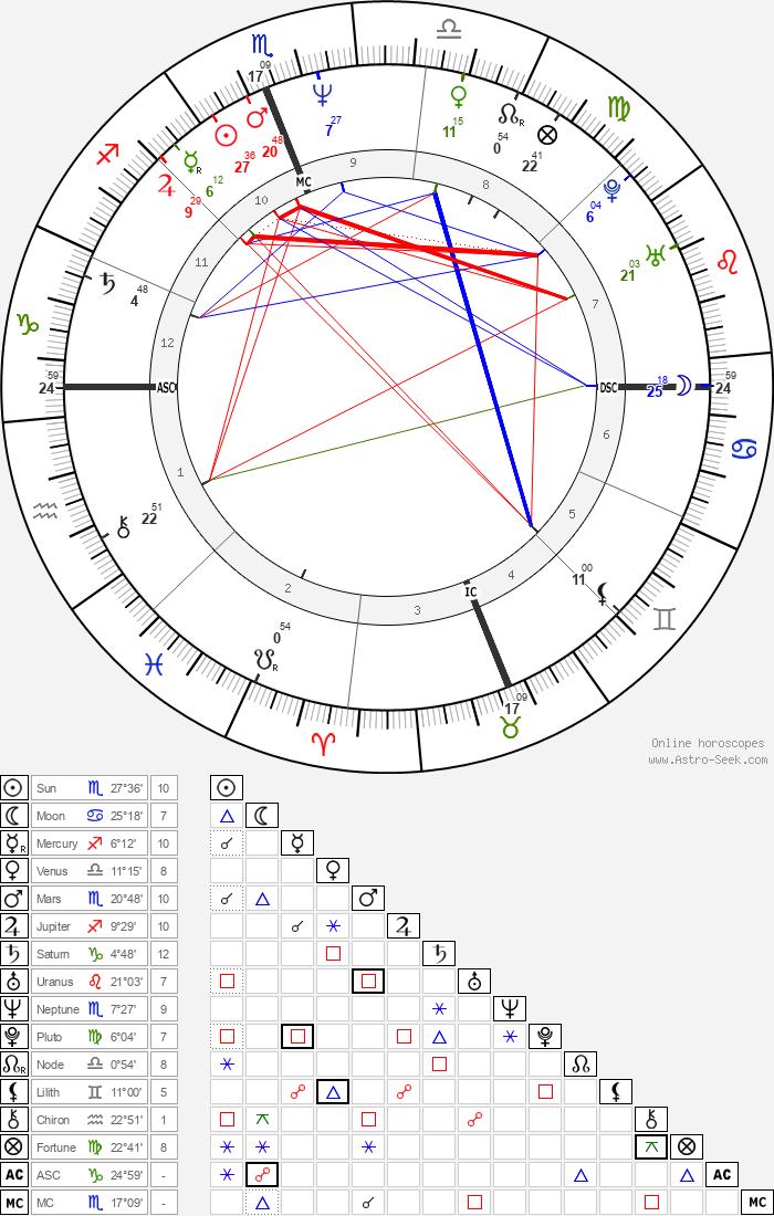 Sean Young - Astrology Natal Birth Chart