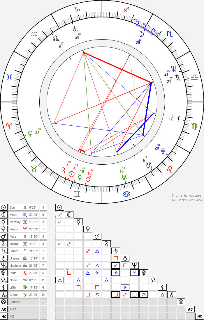 Seong-kun Mun - Astrology Natal Birth Chart