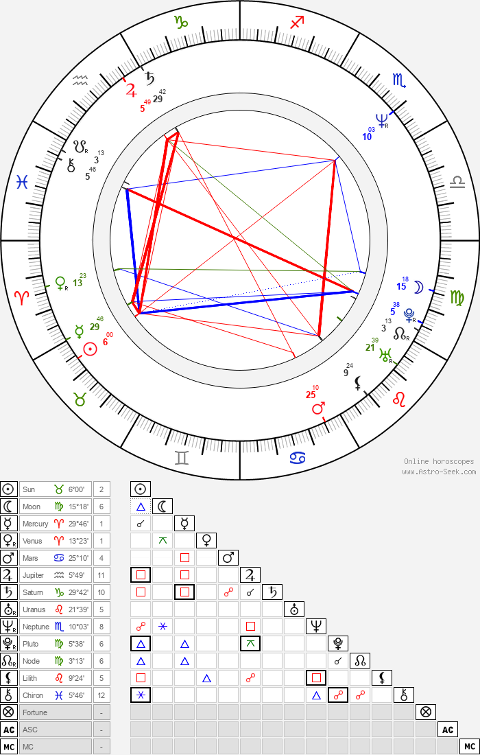Serge Bromberg - Astrology Natal Birth Chart