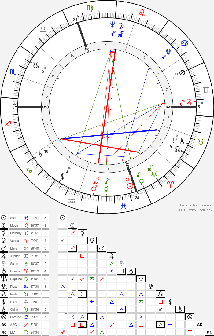 Serge Marquand - Astrology Natal Birth Chart