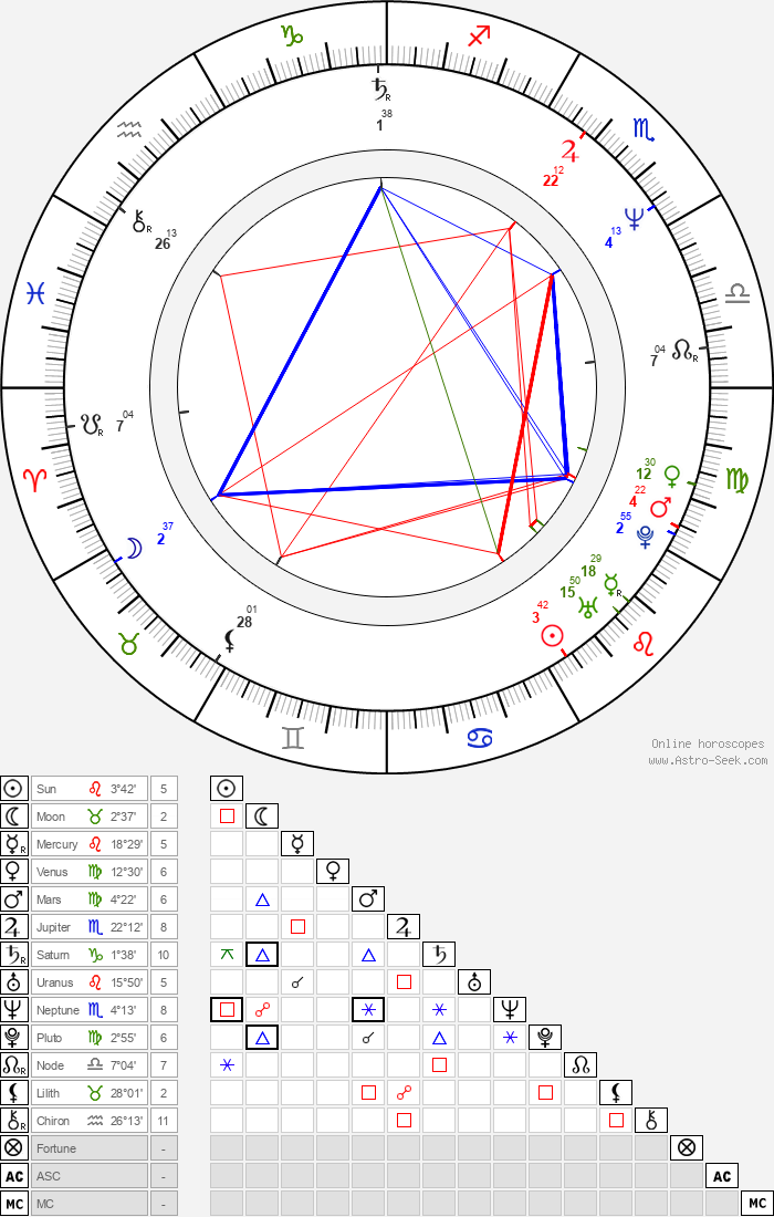 Sergio Berlato - Astrology Natal Birth Chart
