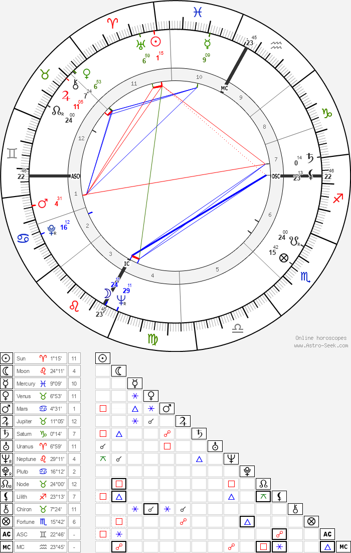 Sergio Cervato - Astrology Natal Birth Chart