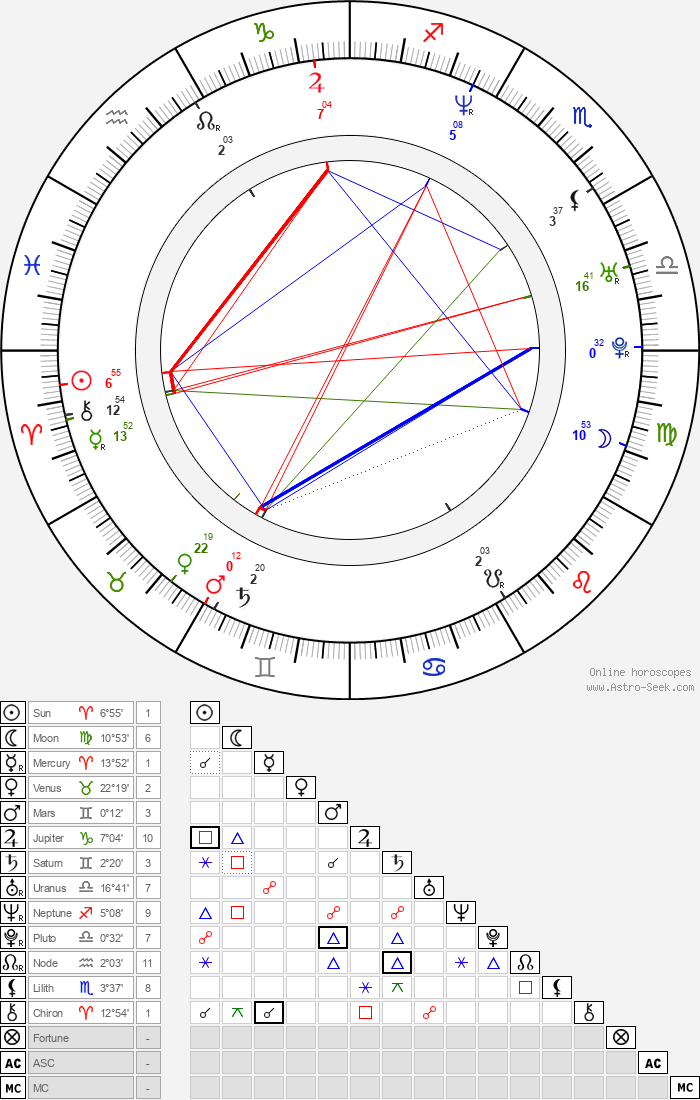 Serhan Yavaş - Astrology Natal Birth Chart