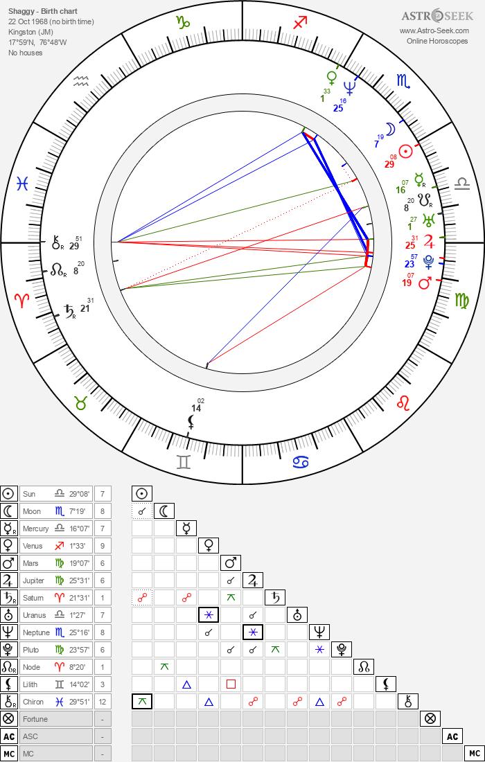 Shaggy - Astrology Natal Birth Chart