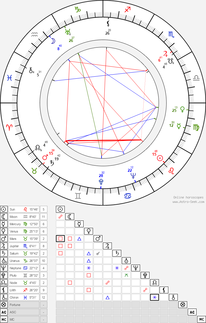 Shan Jin - Astrology Natal Birth Chart