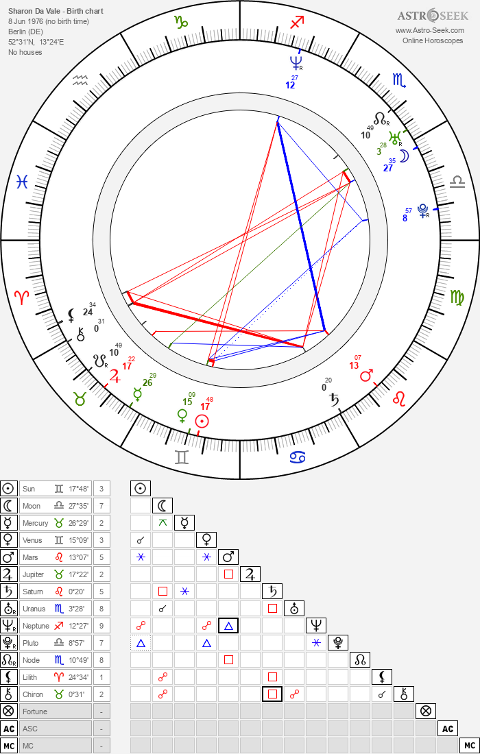 Sharon Da Vale Birth Chart Horoscope, Date of Birth, Astro