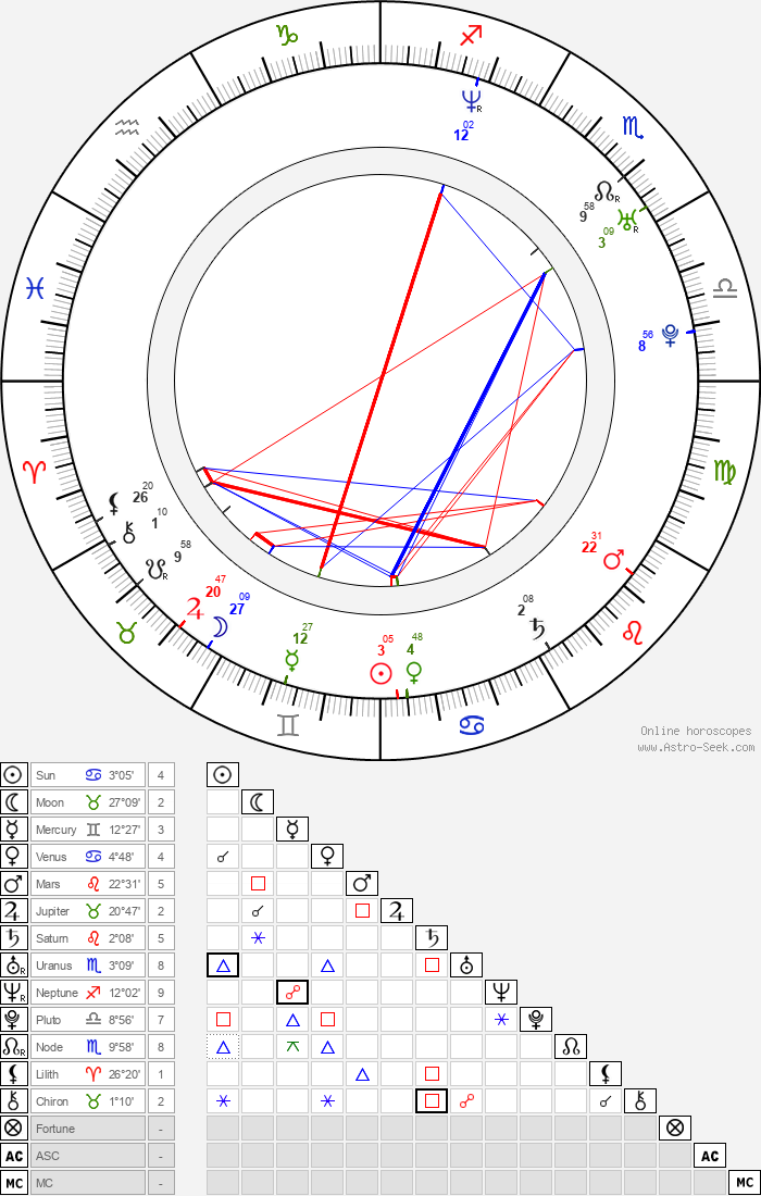 Sheetal Sheth - Astrology Natal Birth Chart