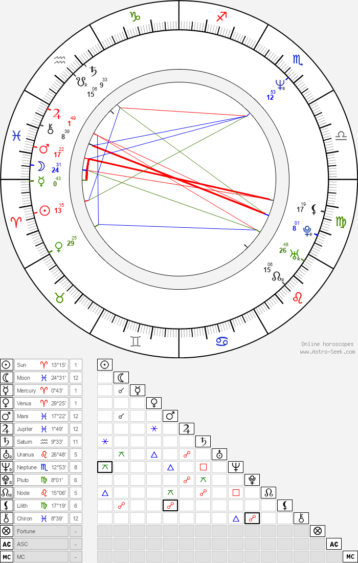 Shelley Michelle - Astrology Natal Birth Chart