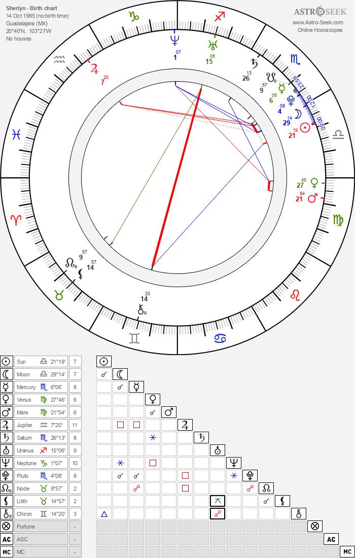 Sherlyn - Astrology Natal Birth Chart