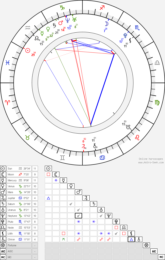 Shin-hye Park - Astrology Natal Birth Chart