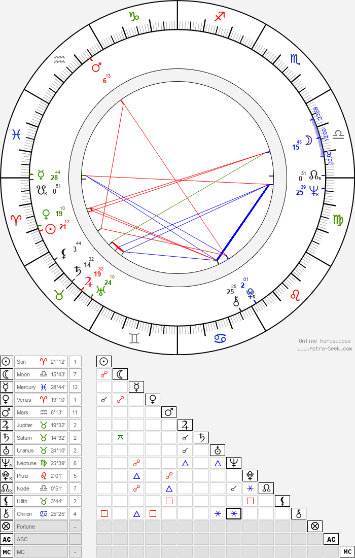 Shirley Stelfox - Astrology Natal Birth Chart