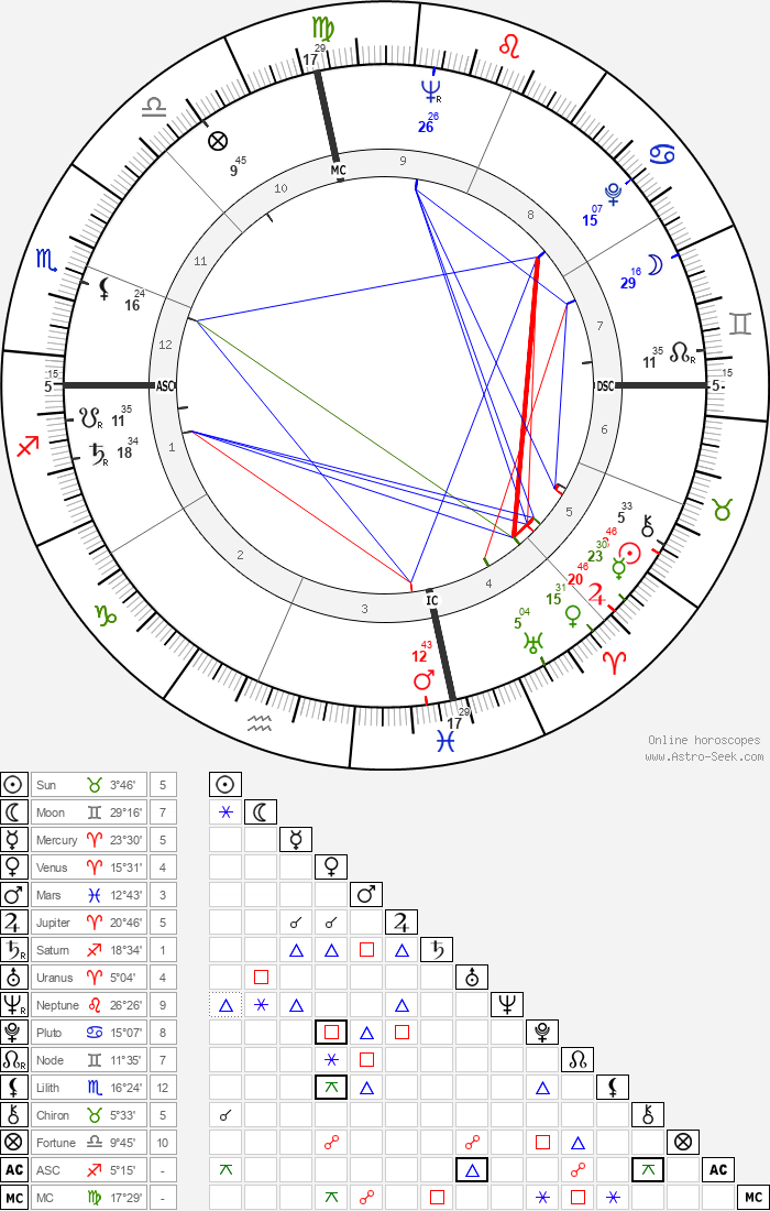 Shirley Temple - Astrology Natal Birth Chart