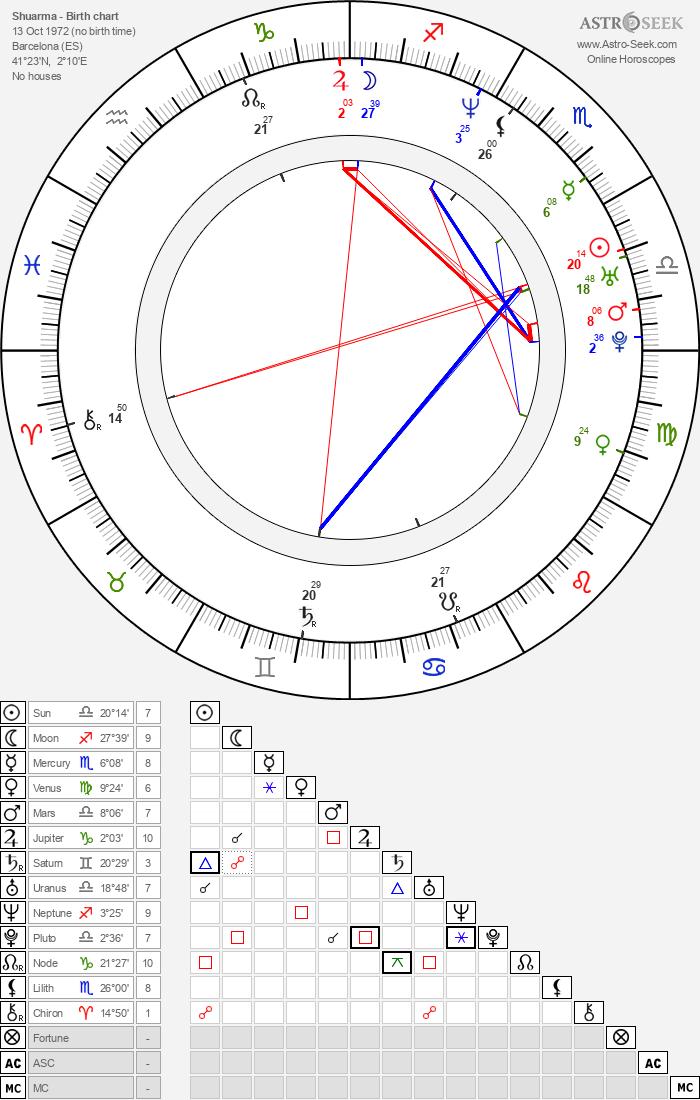 Shuarma - Astrology Natal Birth Chart