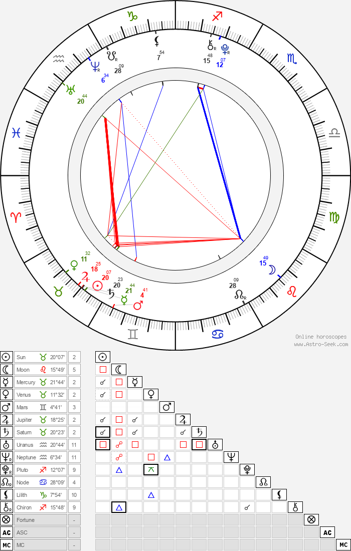 Shyann McClure - Astrology Natal Birth Chart