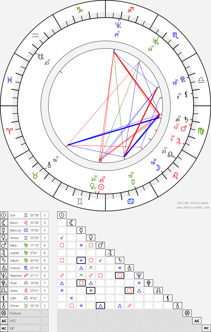 Sibel Kekilli - Astrology Natal Birth Chart