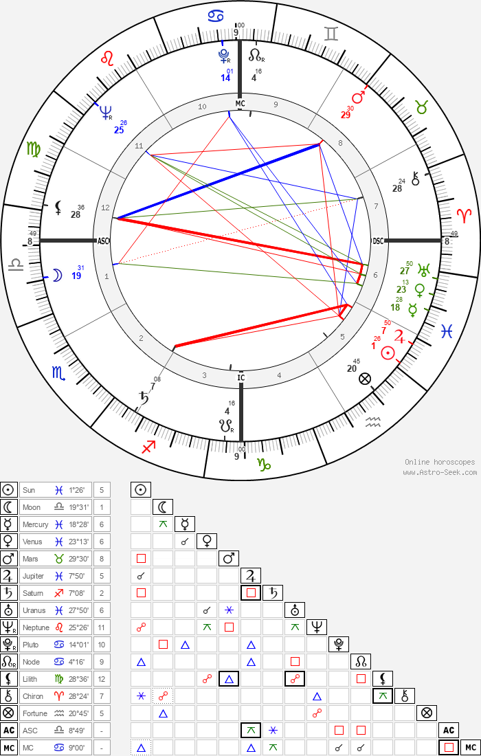 Sidney Poitier - Astrology Natal Birth Chart