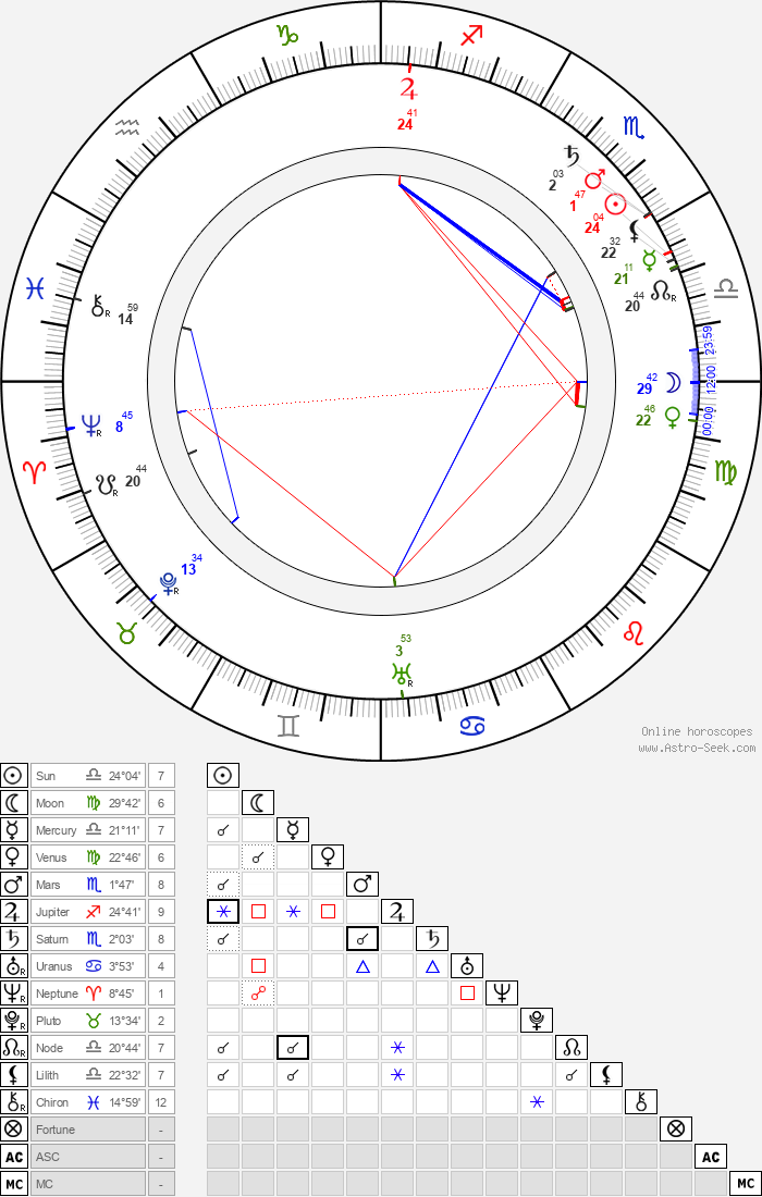 Sigrid Precht - Astrology Natal Birth Chart