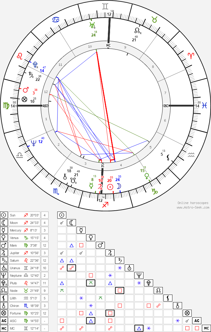 Silvia Baraldini - Astrology Natal Birth Chart