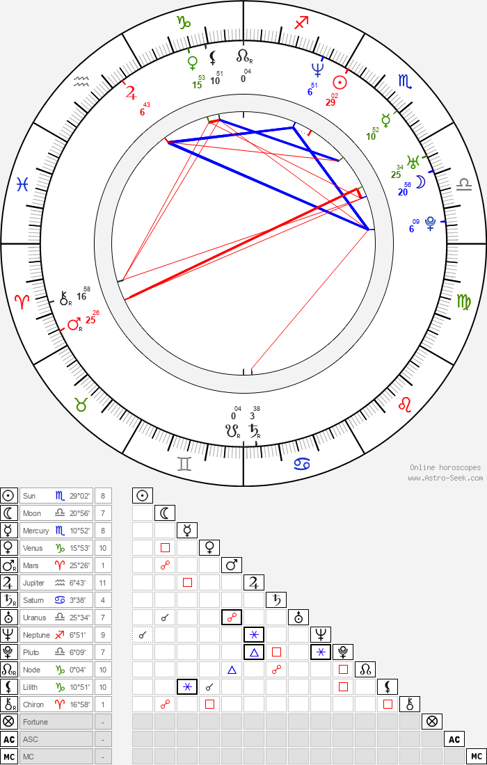 Silvio Simac - Astrology Natal Birth Chart