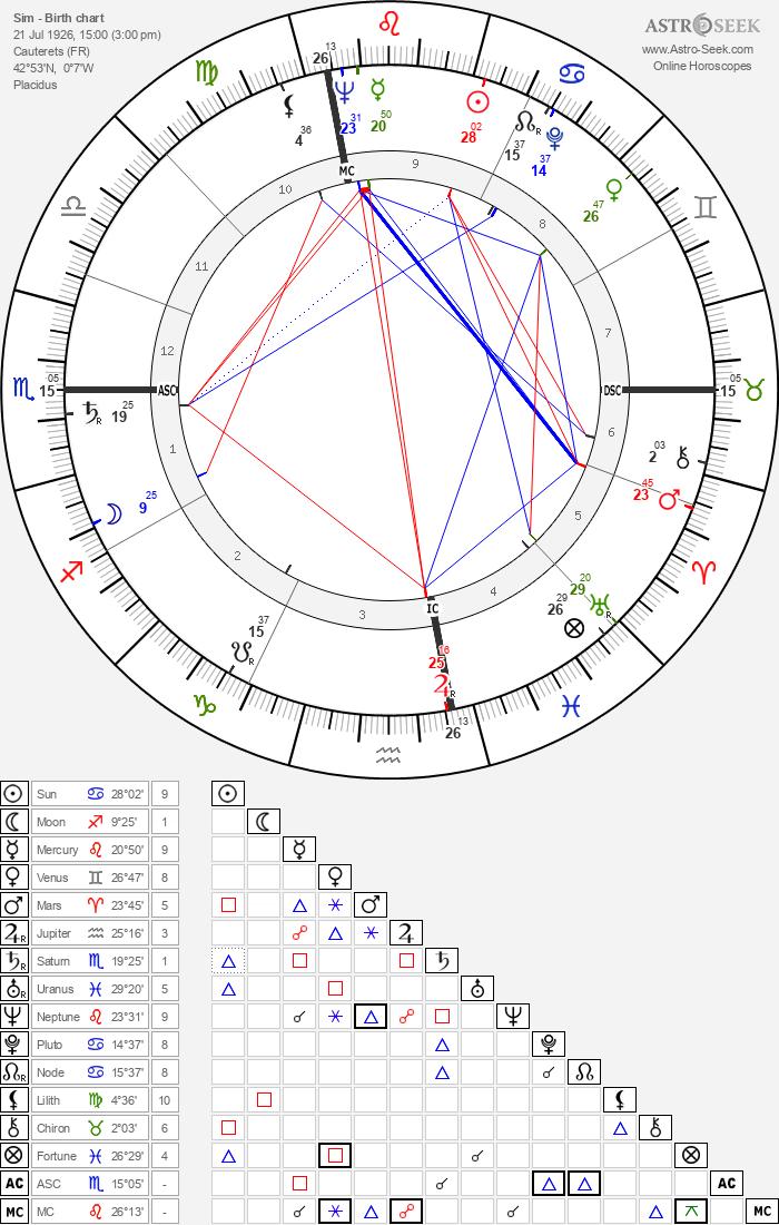 Sim - Astrology Natal Birth Chart