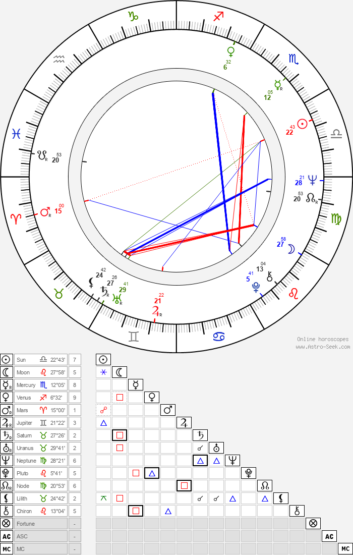 Simon Ward - Astrology Natal Birth Chart