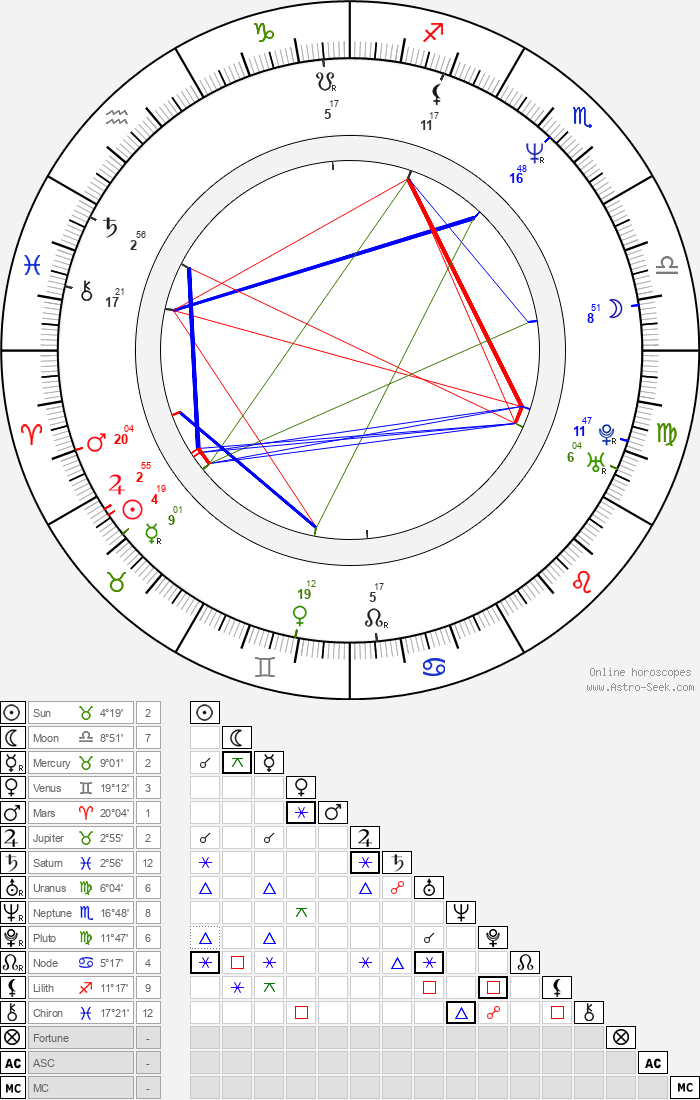 Simona Prasková - Astrology Natal Birth Chart
