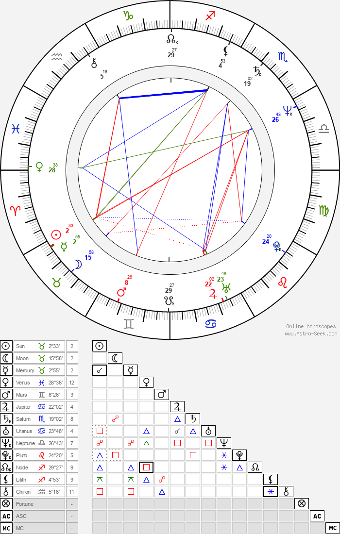 Sissy Höfferer - Astrology Natal Birth Chart