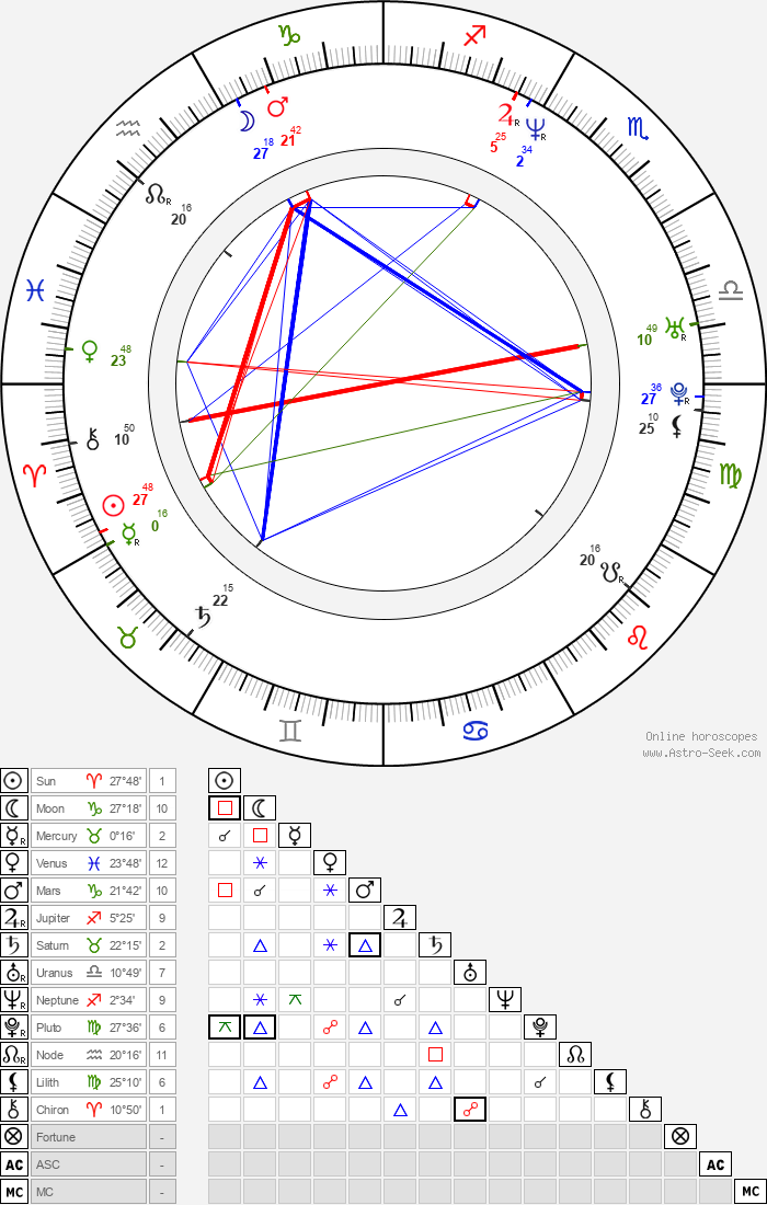 Slobodanka Raduň - Astrology Natal Birth Chart